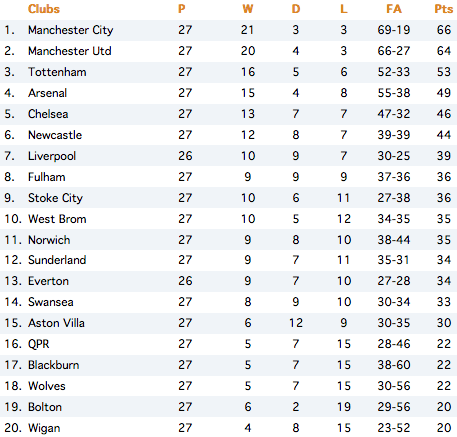 Epl table mar 5 stopboris Image collections