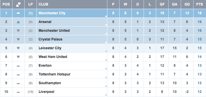 Barclays premier league table standings on oct 14 - Barclays premier league ranking table ...