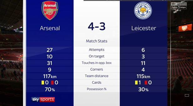 English Premier League: Arsenal v Leicester Stats